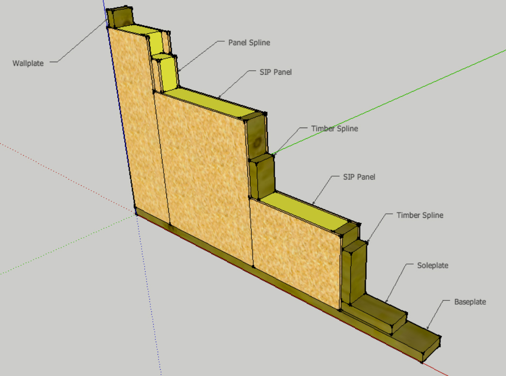 Sip U0027s Structural Insulated Panels 100 Structural